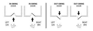 Door Handling Guide